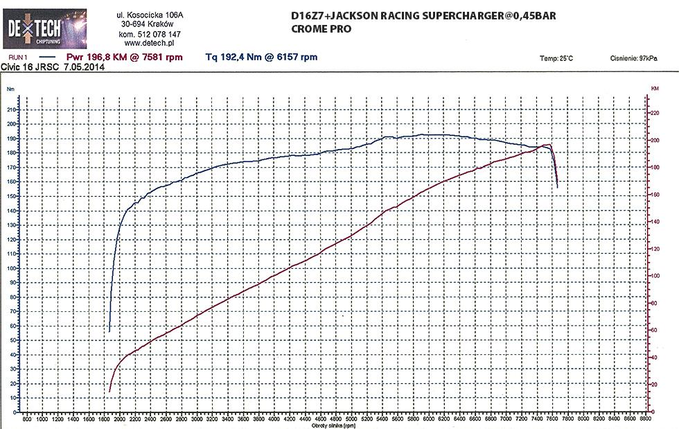 wykres_d16z7_JRSC