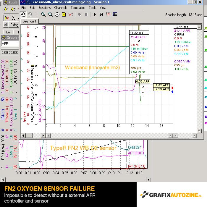 fn2 0xygen sensor fail_n